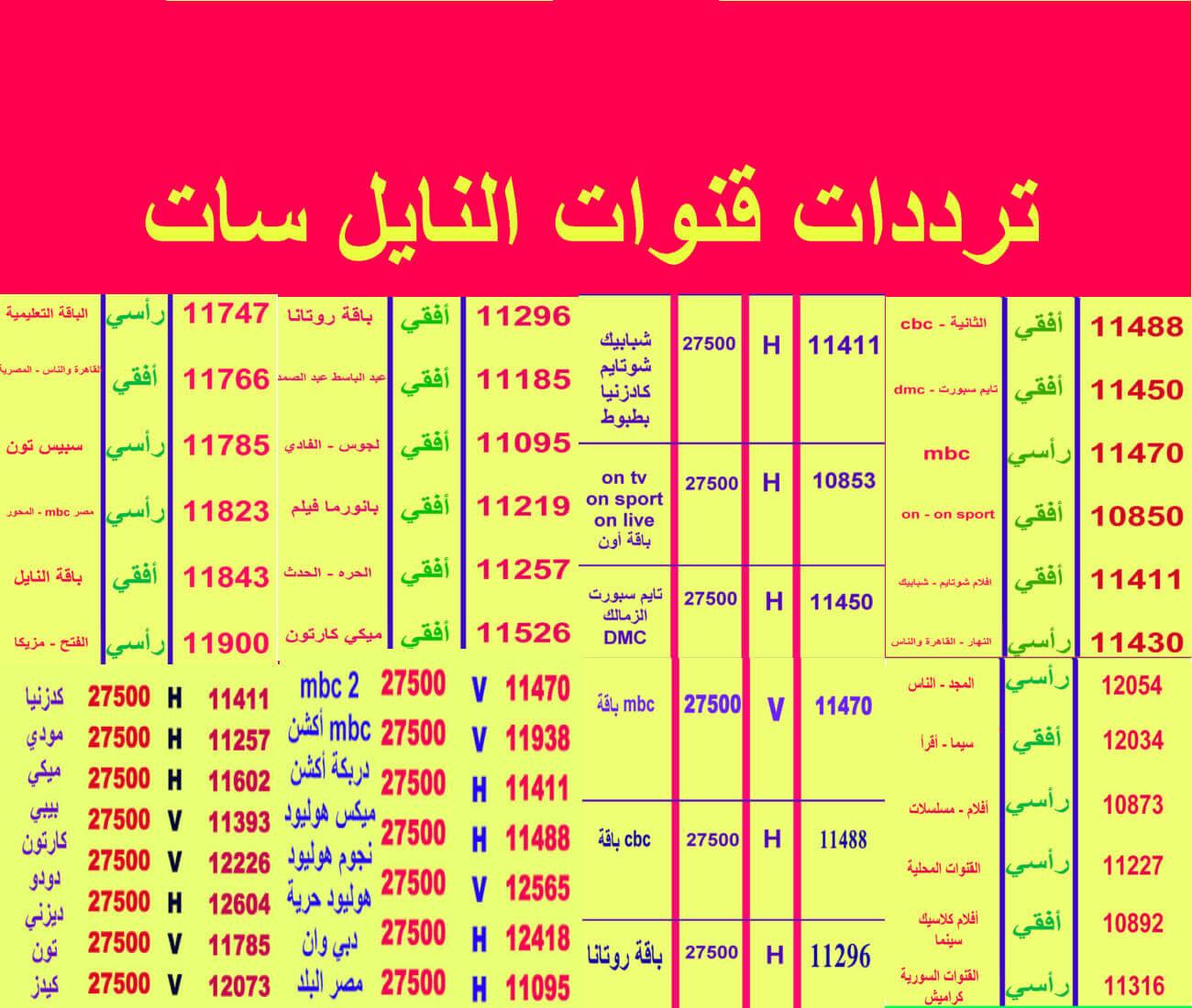 Photo of ترددات قنوات النايل سات